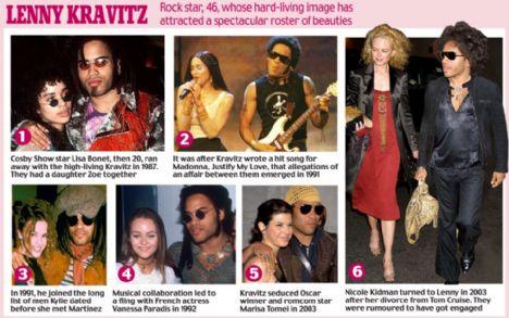 Lenny Cravitz 1987'de beraber olmaya başladığı aktris Lisa Bonet'den bir kız çocuk sahibi.1991 yılında Madonna ve Kravitz arasında aşk dedikoduları alevlenmişti.Aynı yıl Lenny Kravitz ve Kylie Minogue bir ilişki yaşamıştı.1992 yılında Vanessa Paradis ve Lenny Kravitz arasında kısa bir ilişki yaşandı.Kravitz 2003 yılında Oscar ödüllü oyuncu Marissa Tomei ile birlikteydi.Nicole Kidman'da Tom Cruise'dan ayrıldıktan sonra Lenny Kravitz ile bir ilişki yaşamıştı.