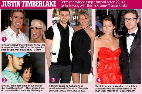 Justin Timberlake ve Britney Spears çocukluk aşklarıydı ve uzun süre beraberdiler.2002 yılında 21 yaşındaki Justin Timberlake, 30 yaşındaki Alyssa Milano ile beraberdi.Justin Timberlake 2003 yılından 2007 yılına kadar güzel yıldız Cameron Diaz ile uzun soluklu bir ilişki yaşadı.Justin Timberlake şimdilerde güzel aktris Jessica Biel ile birlikte.
