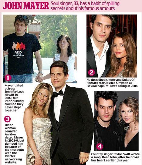 John Mayer'in ilk ünlü aşkı 2002 yılında birlikte olduğu Jennifer Love Hewit. Mayer 2006 yılında genç şarkıcı Jessica Simpson ile kısa bir ilişki yaşamıştı.2008 ve 2009 yılları arasında Jennifer Aniston ile beraber olan Mayer, Twwitter yüzünden terkedilmişti.Bu yıl başında genç country şarkıcısı Taylor Swift'in kalbini kırdığı için, Taylor Swift ona Dear John isimli bir şarkı yazdı.