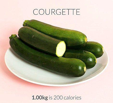 1000 gr kabak = 200 kalori  Kabakları ince ince doğrayıp soya sosu, zeytinyağı, karabiber ve biberiye ile lezzetlendirip fırında pişirebilirsiniz.