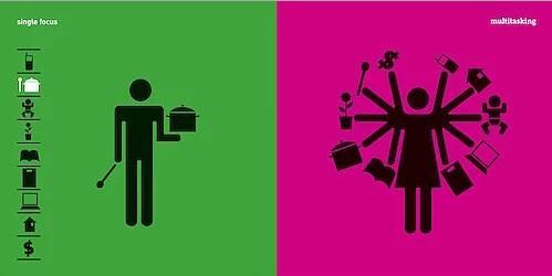Erkeğin İş Yapma Biçimi & Kadının İş Yapma Biçimi