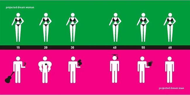 Erkeğin İdeal Kadın Algısı & Kadının İdeal Erkek Algısı